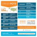 Infographic! Making POTS Relevant