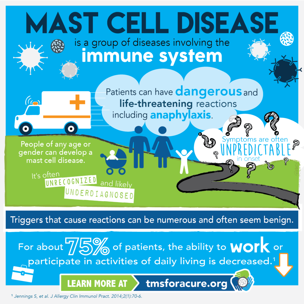Mast Cell Disease Defined
